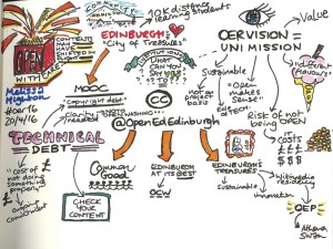 Interpretation of my #OER16 keynote (c) Beck Pitt CC-BY https://www.flickr.com/photos/40959105@N00/26658563491/in/album-72157667593223021/