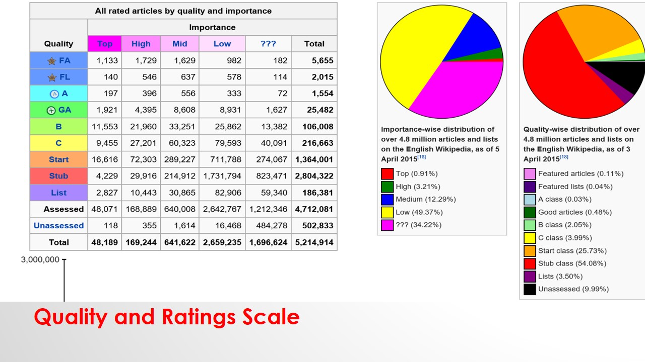 Wikipedia's Quality and Ratings scale